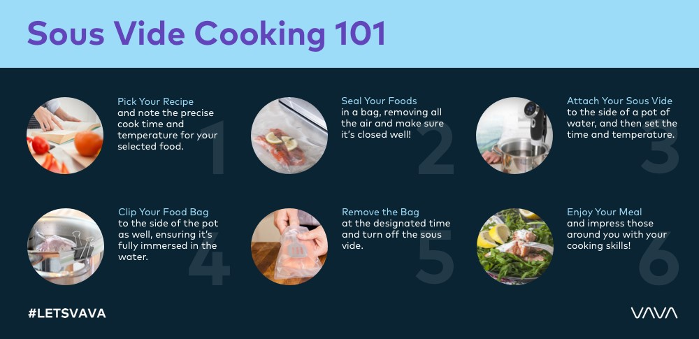 Why a Sous Vide is the Best Investment You'll Make for Cooking at Home!