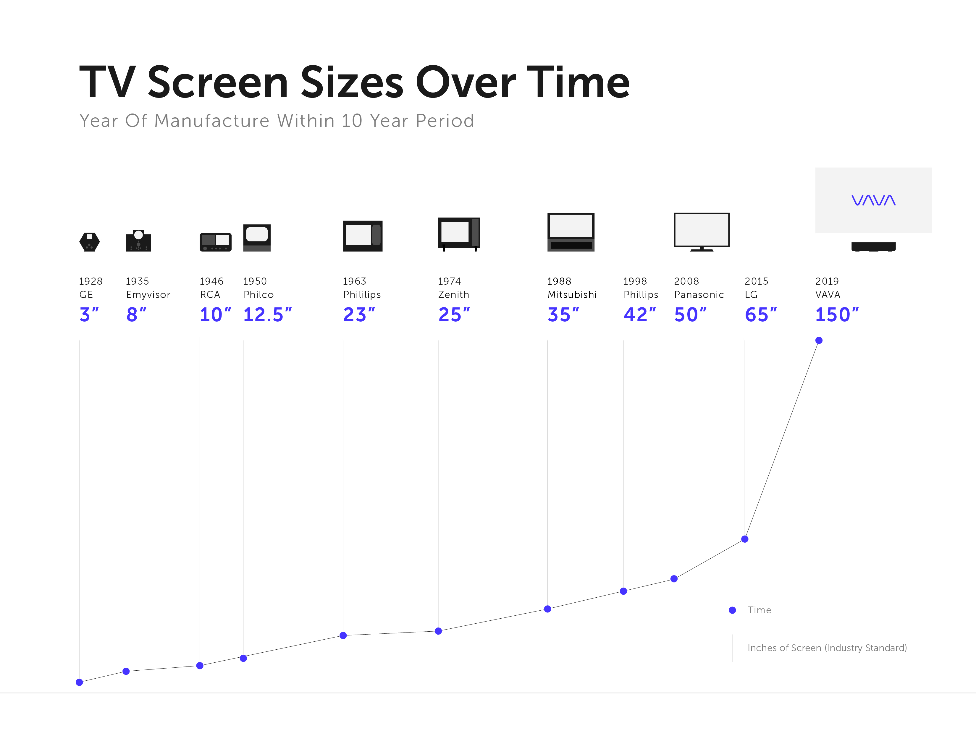 The Evolution of TV Screen Sizes, Past And Future – The Largest 4K TV