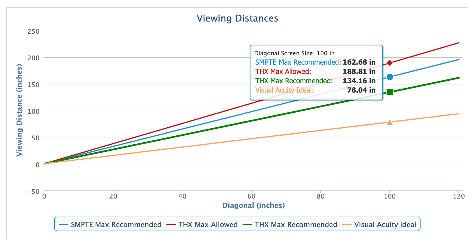 How Big Is Too Big A Guide To Optimizing Screen Size Vs Viewing Distance For A Perfect Home Theater Experience Vava Blog